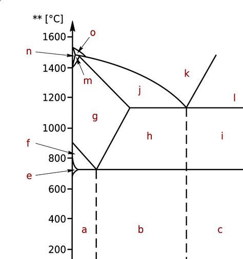 phase diagram iron carbon phase diagram explanation images