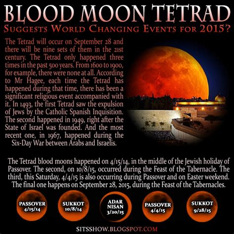 Blood Moon Meme - blood moon tetrad suggests world changing events for 2015
