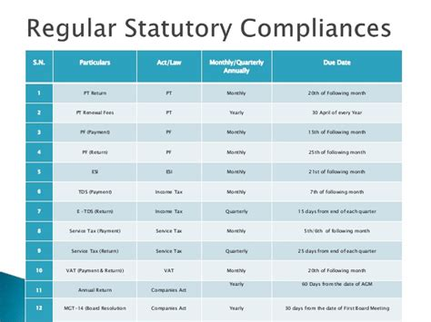 Mba Health Care Compliance Linkedin by Statutory Compliance Checklist For Ceos In India