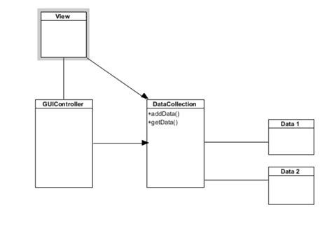 mvc pattern questions model view controller mvc design patttern stack overflow