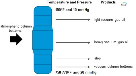 Vaccum Distillation Vacuum Distillation Is A Key Part Of The Petroleum