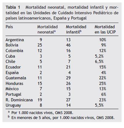 tabla de consignatarios en uruguay los cuidados intensivos pedi 225 tricos en latinoam 233 rica