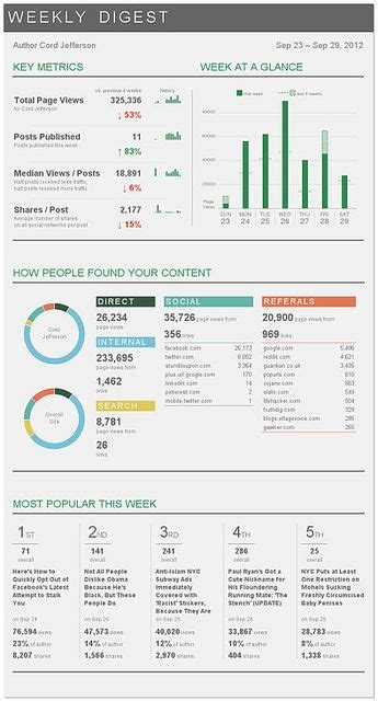 pattern javascript email dashboards email templates and toms on pinterest