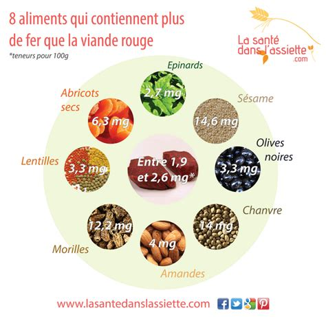 alimenti acidificano la sant 233 dans l assiette fiche pratique 8 aliments qui