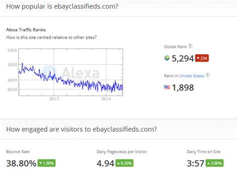 ebay classifieds comparing ebay classifieds and craigslist which will sell the cake salehoo