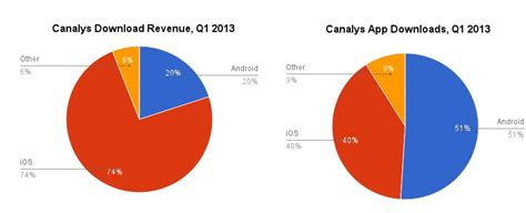 apple vs android sales apple vs android debate continues as ios proves more lucrative