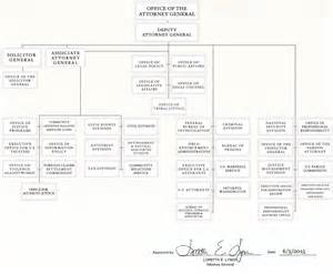 Organizational Chart Doj Department Of Justice