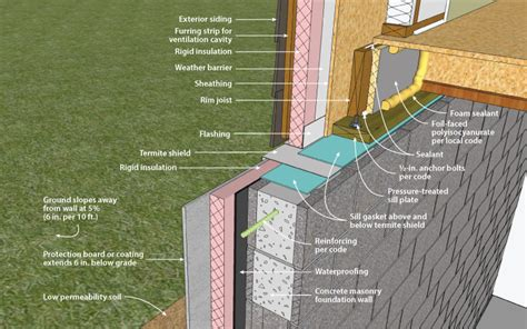 basement exterior wall insulation beautiful exterior foundation insulation 8 exterior