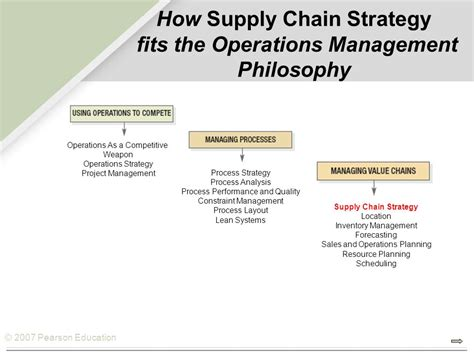 layout strategy supply chain supply chain strategy chapter ppt download