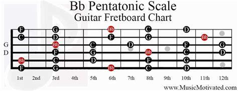 b minor pentatonic scale guitar bb pentatonic scale charts for guitar and bass
