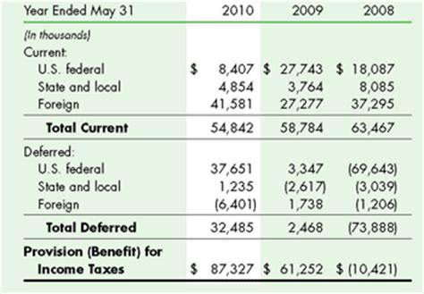 income tax provision template rpm international inc notes to financial statements