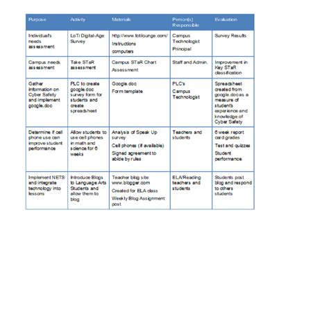 wsc lesson plan template sle plan for performance improvement template