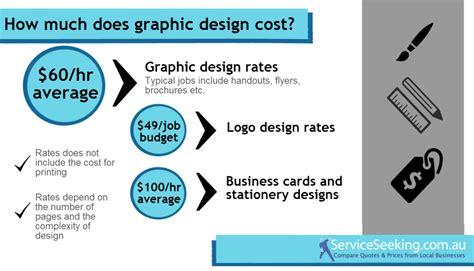 Business Card Design Price