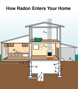 how radon affects the home radon risks in illinois