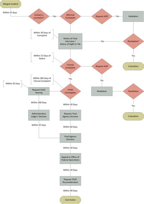 sle harassment complaint form hr complaints procedure grievance procedure flowchart