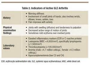 Memo Template Sle by Managing In Active Or Well Controlled Systemic Lupus