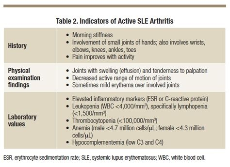 managing in active or well controlled systemic lupus erythematosus