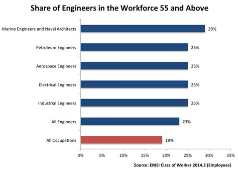 all availble on jobsnet by career field in demand and aging a look at engineers and engineering