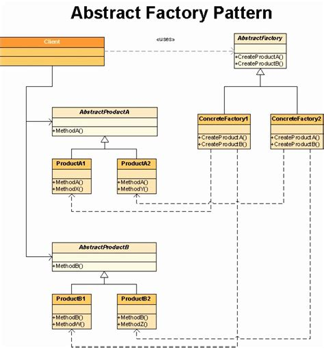 abstract pattern oop java inheritance diagram java object diagram elsavadorla