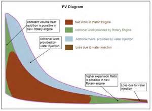 pv diagram anyoonrotaryengine