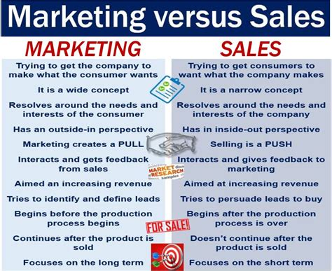 sales and marketing description marketing definition and meaning market business news