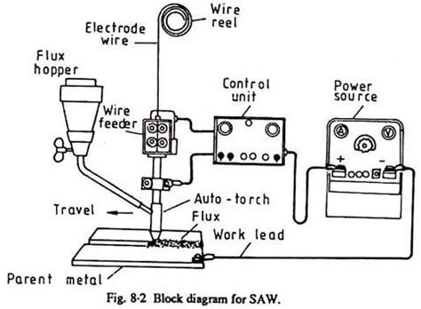 submerged arc welding diagram submerged arc welding saw equipment and applications