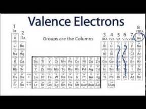 How Do You Figure Out The Number Of Protons Finding The Number Of Valence Electrons For An Element