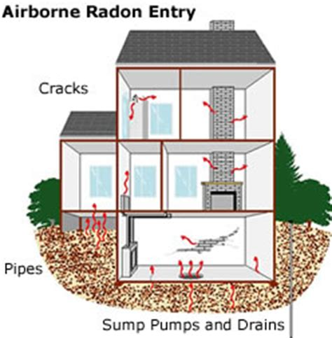 radon information arrow home inspection service llc