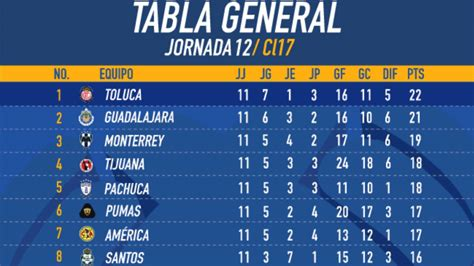 tabla general liga mx 2017 as 237 qued 243 la tabla general del clausura 2017 tras la