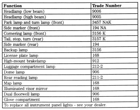 l light bulb size turn signal bulb chart bulb sizes l replacement guide
