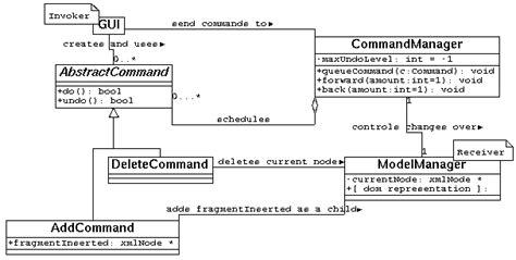 command pattern xml design patterns in xml applications