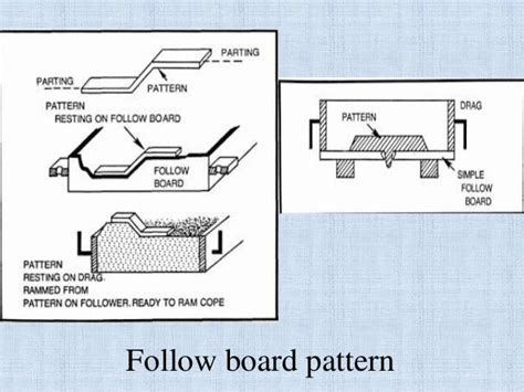 follow board pattern in casting lecture 2 casting full