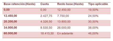tablas irpf 2016 y retenciones novedades tablas irpf 2015 y retenciones novedades tablas irpf 2015