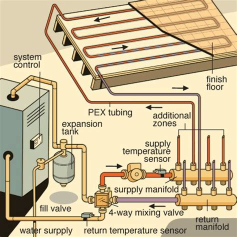 radiant floor heating piping diagram 194 best heat images on radiant floor