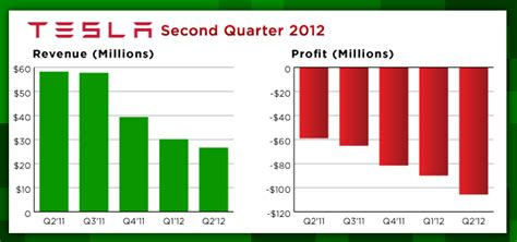 Tesla Motors Sales Tesla Motors 27 Million Q2 Revenue On Track To Ship