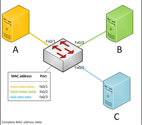 Part 3 Of 3 Switching To A Mac switch learning and forwarding telconotes