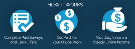 Earn Money Surveys - rewarding ways make money online best paid survey site
