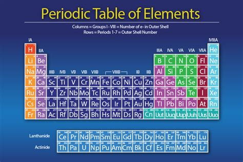 your own periodic table activity build a periodic table activity brokeasshome com