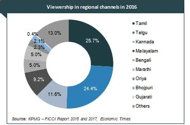 Media Analysis Of The 2017 Media And Entertainment Industry In India Indian Media Industry