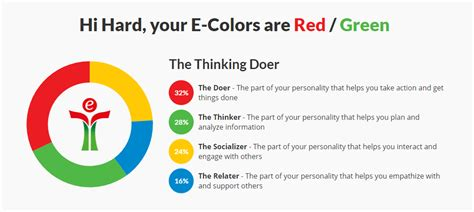 e colors equilibria e colors personality diversity indicator