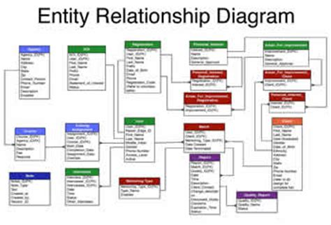 entity relationship diagram sle vehicle diagrams templates up shop vehicle