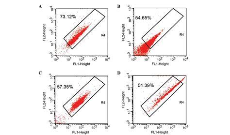 oxygen free radicals and mitochondrial signaling in oligospermia and asthenospermia