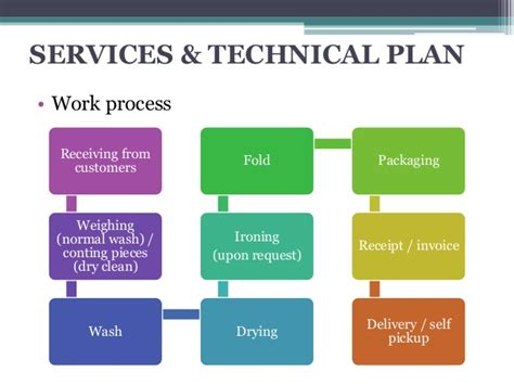 sle business plan of laundry shop business plan laundry copywriterquotes x fc2 com