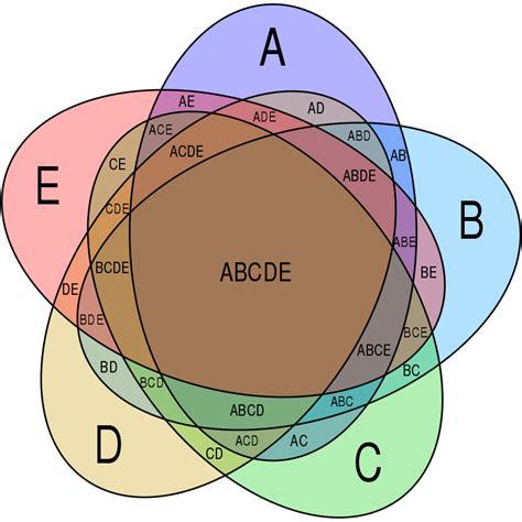 venn diagram 5 circles template file symmetrical 5 set venn diagram svg the