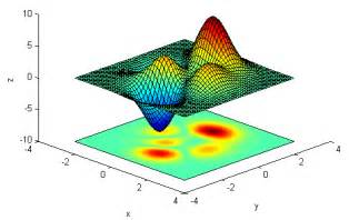 Plot Mat by 3d Plots For Learner Predictions 183 Issue 509 183 Mlr Org