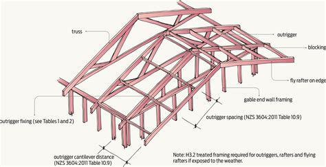 timber outrigger roof gable end framing nz frameswalls org
