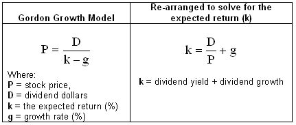 div yield formula how to calculate earnings per growth rate howsto co