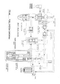 Fuel System Of Gas Turbine Engine Gas Turbines