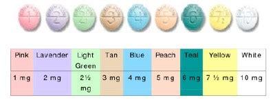 warfarin color chart high risk medication part 1 anticoagulants day 22 uk