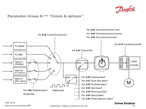 diagrams rotork wiring diagrams limitorque smb wiring